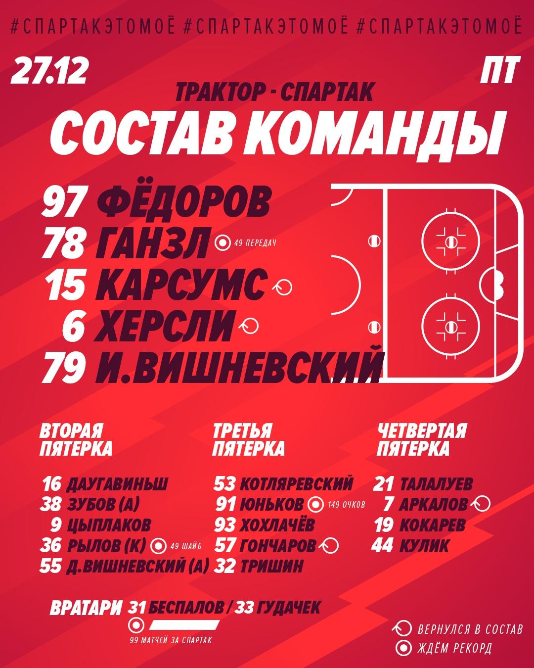 Состав «Спартака» на матч с «Трактором»