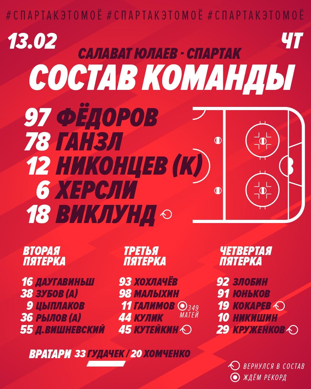 Состав «Спартака» на матч с «Салаватом Юлаевым»