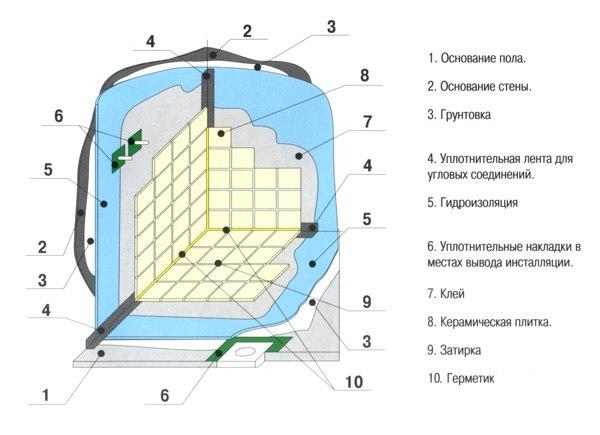 Гидроизоляция ванной: варианты, схемы, особенности, изображение №3