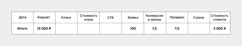 Как посчитать стоимость привлечения клиента?, изображение №17